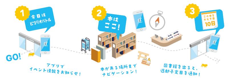 【プレスリリース】図書館でスマートフォンによる屋内位置情報を活用する実証実験を実施