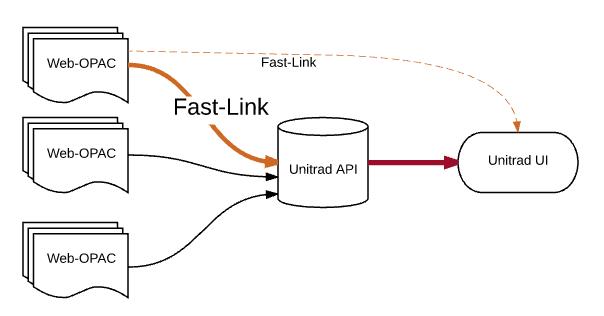 Fast-Linkの役割